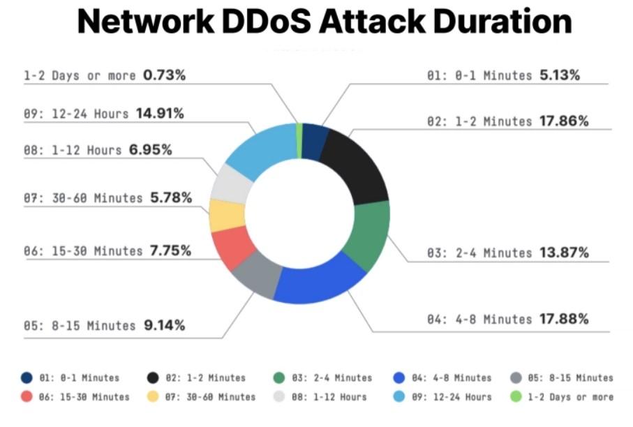 Network DDOS Attack Duration