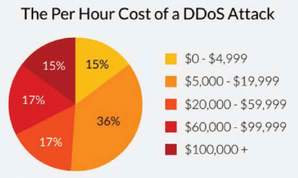 Per Hour Cost of a DDOS attach Protection