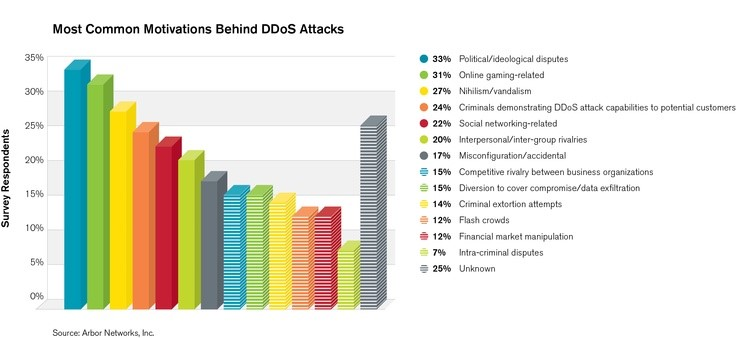 What is the Motivation Behind DDoS Attacks.png