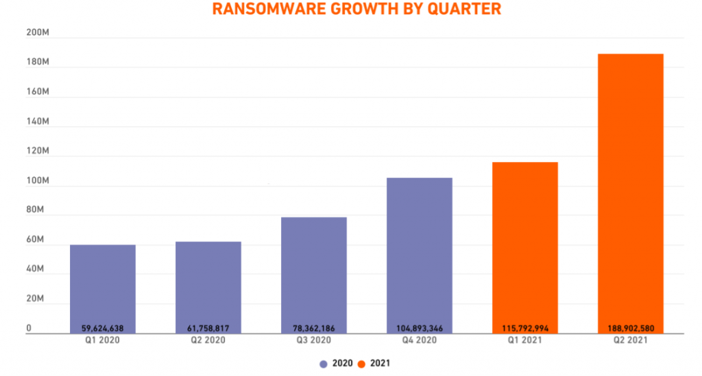 Ransomware growth by quarter