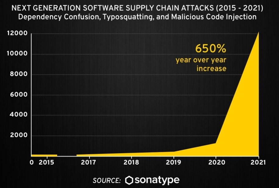 Supply chain attacks enable hackers to infiltrate your systems